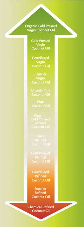 Stacking up coconut oils by quality