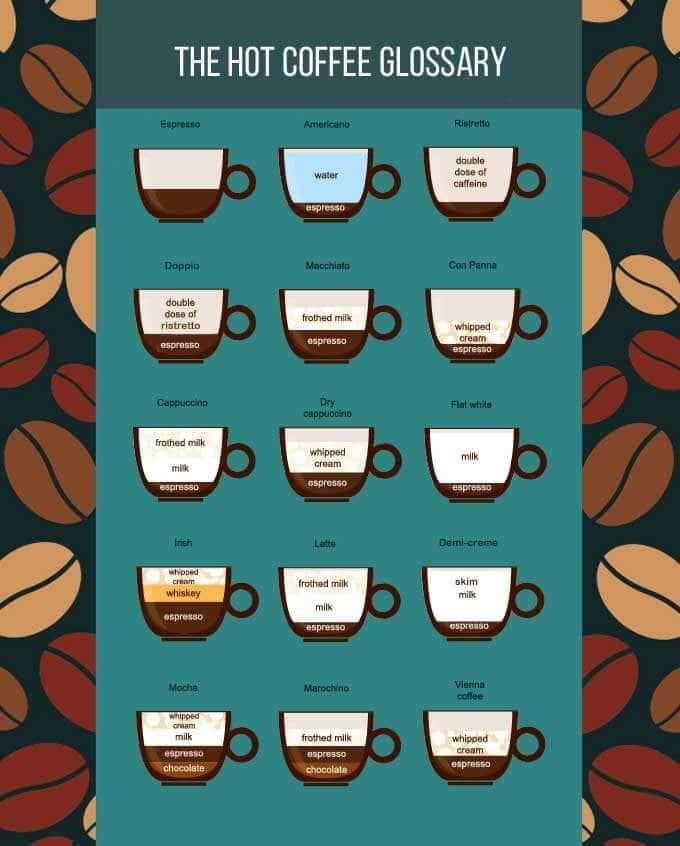 hot-coffee-types